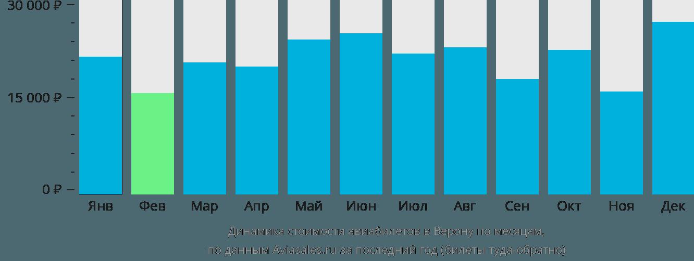 Динамика стоимости авиабилетов в Верону по месяцам
