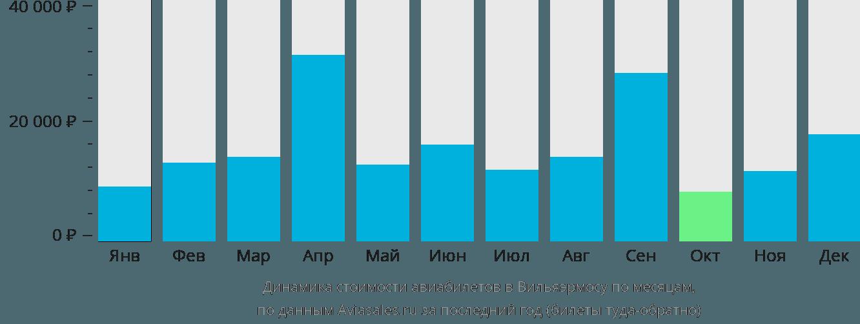 Динамика стоимости авиабилетов в Вильяэрмосу по месяцам