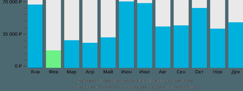 Динамика стоимости авиабилетов в Вьентьян по месяцам