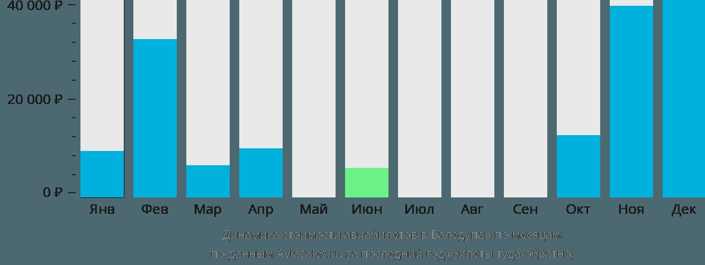 Динамика стоимости авиабилетов в Валедупар по месяцам