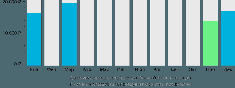 Динамика стоимости авиабилетов в Великий Устюг по месяцам