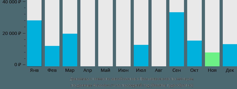 Динамика стоимости авиабилетов в Вильявисенсио по месяцам