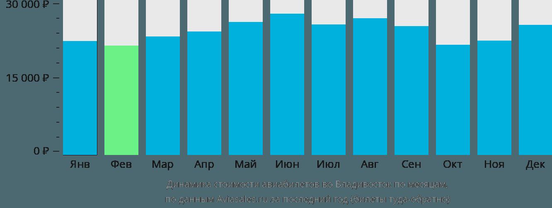 Динамика стоимости авиабилетов во Владивосток по месяцам