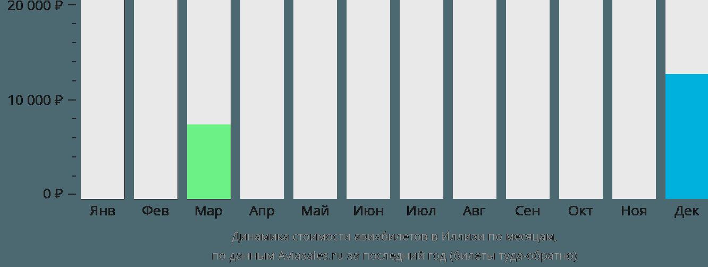 Динамика стоимости авиабилетов в Иллизи по месяцам