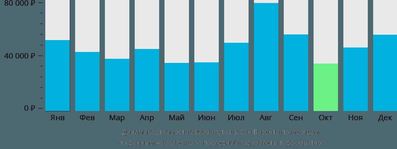 Динамика стоимости авиабилетов Сан-Висент по месяцам