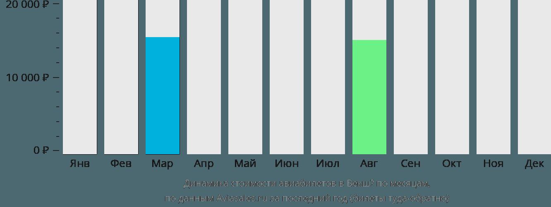 Динамика стоимости авиабилетов в Векшё по месяцам