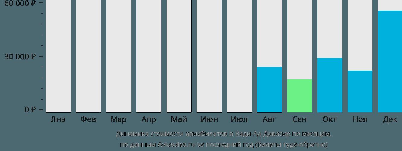Динамика стоимости авиабилетов в Вади-Ад-Давасир по месяцам