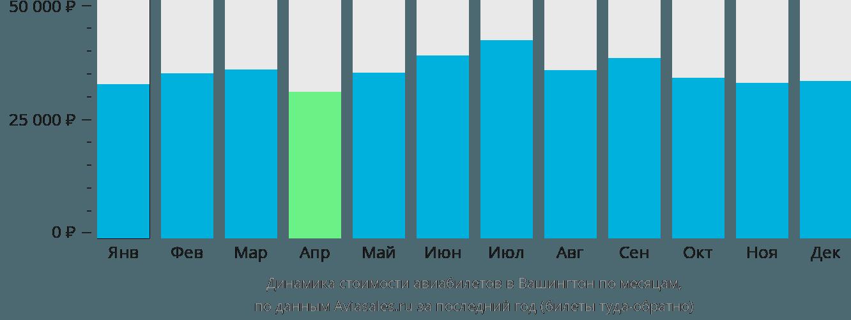 Динамика стоимости авиабилетов в Вашингтон по месяцам