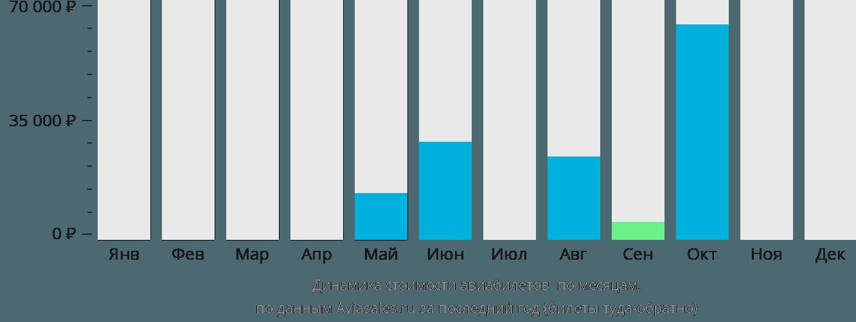 Динамика стоимости авиабилетов Уотерфорд по месяцам