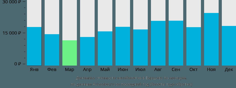 Динамика стоимости авиабилетов в Варшаву по месяцам