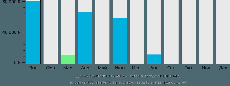 Динамика стоимости авиабилетов в Кастру по месяцам
