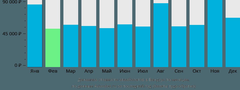 Динамика стоимости авиабилетов в Виндхук по месяцам