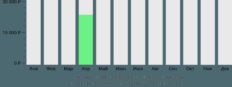 Динамика стоимости авиабилетов в Вэйфана по месяцам
