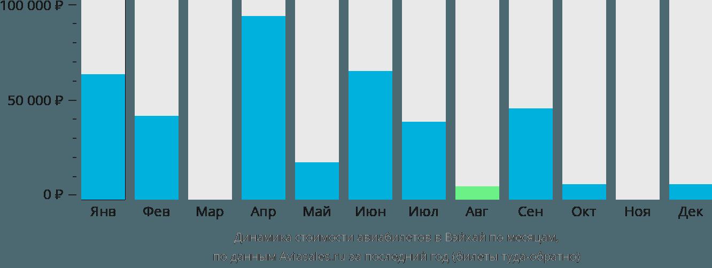 Динамика стоимости авиабилетов в Вейхая по месяцам