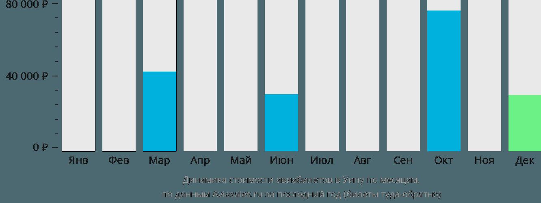 Динамика стоимости авиабилетов в Уэйпа по месяцам