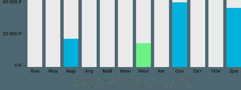 Динамика стоимости авиабилетов в Уогга-Уогга по месяцам