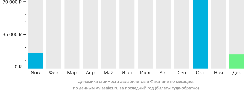 Динамика стоимости авиабилетов в Факатане по месяцам