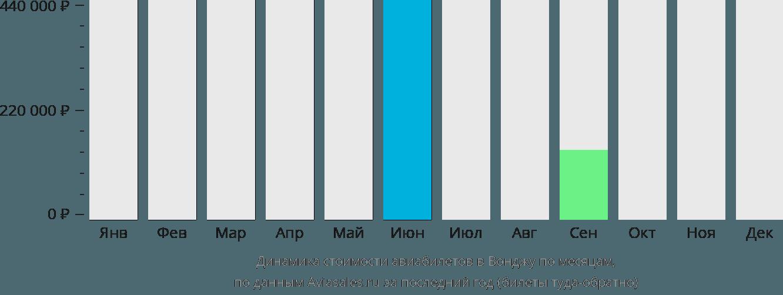Динамика стоимости авиабилетов в Вонджу по месяцам