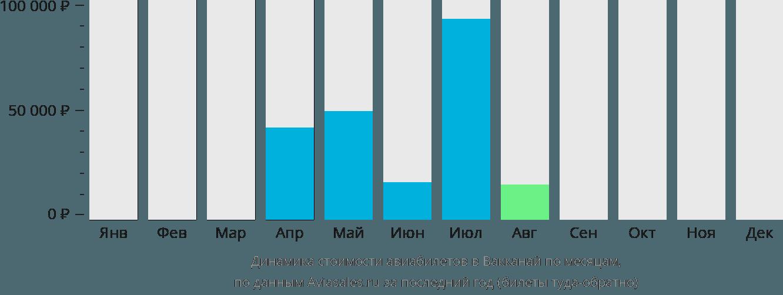 Динамика стоимости авиабилетов в Вакканай по месяцам