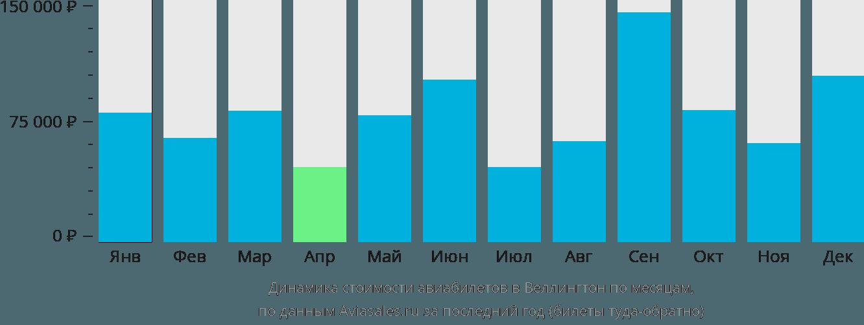 Динамика стоимости авиабилетов в Веллингтон по месяцам