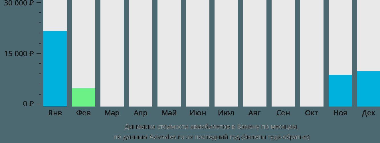 Динамика стоимости авиабилетов в Вамену по месяцам