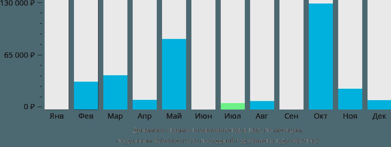 Динамика стоимости авиабилетов в Нагу по месяцам