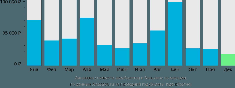 Динамика стоимости авиабилетов в Вэньчжоу по месяцам