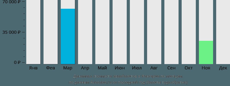 Динамика стоимости авиабилетов в Вангарей по месяцам