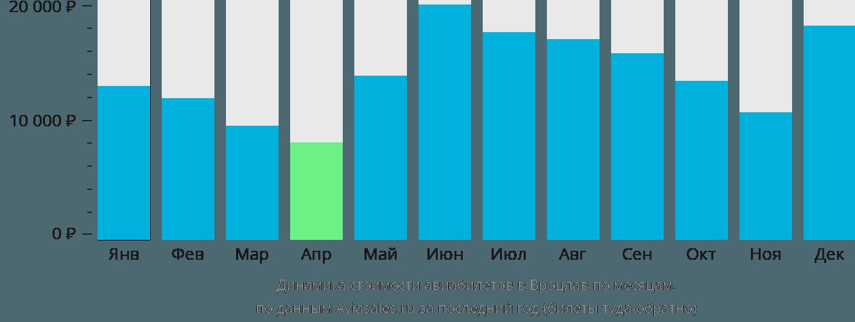 Динамика стоимости авиабилетов в Вроцлав по месяцам