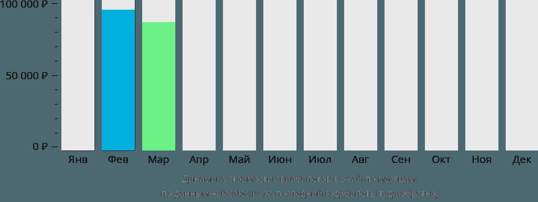 Динамика стоимости авиабилетов в Ухай по месяцам