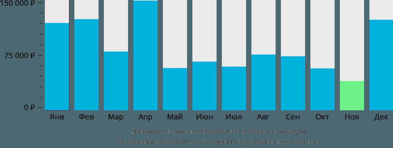 Динамика стоимости авиабилетов в Ухань по месяцам
