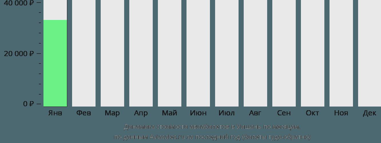Динамика стоимости авиабилетов в Уишань по месяцам