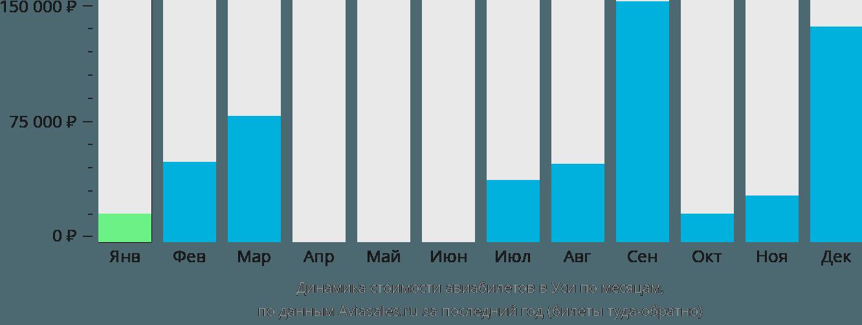 Динамика стоимости авиабилетов в Уси по месяцам