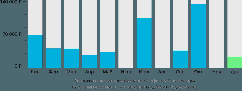 Динамика стоимости авиабилетов в Уолфиш-Бея по месяцам