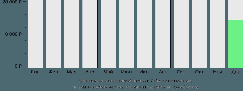 Динамика стоимости авиабилетов в Уайалла по месяцам