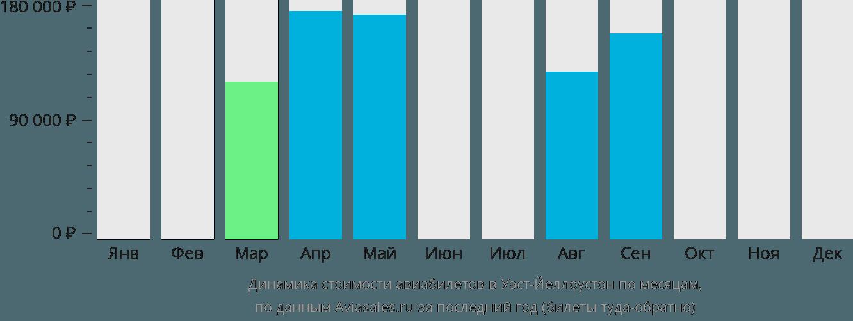 Динамика стоимости авиабилетов в Йеллоустон по месяцам