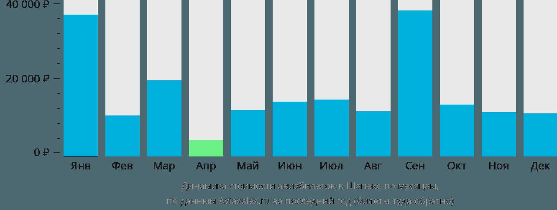 Динамика стоимости авиабилетов в Шапеко по месяцам