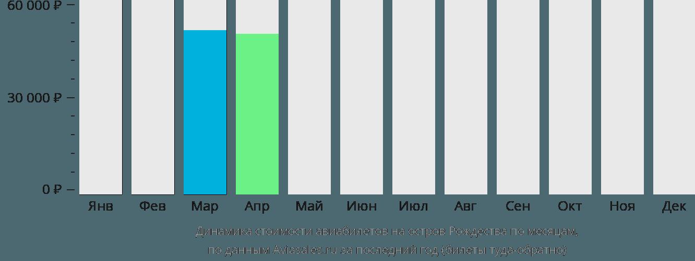 Динамика стоимости авиабилетов на Остров Рождества по месяцам