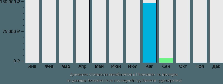 Динамика стоимости авиабилетов в Пхонсаван по месяцам