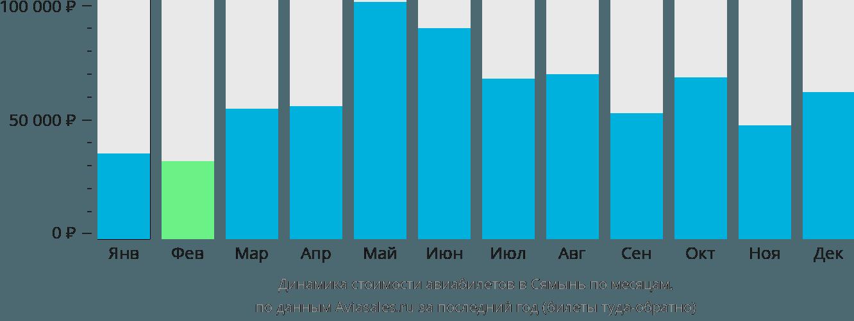 Динамика стоимости авиабилетов в Сямынь по месяцам