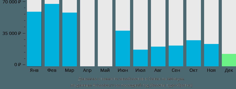 Динамика стоимости авиабилетов в Синин по месяцам