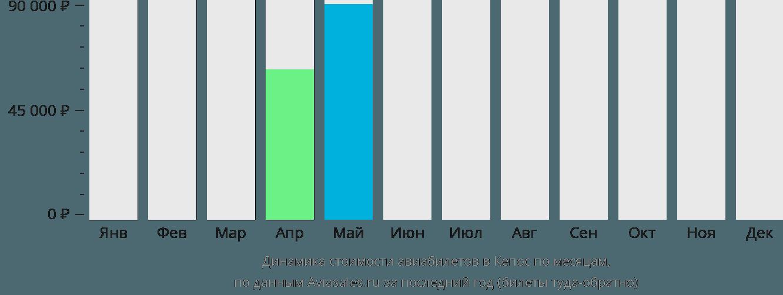Динамика стоимости авиабилетов в Кепос по месяцам