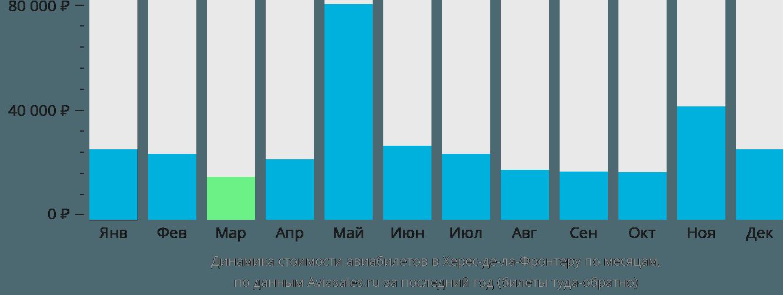 Динамика стоимости авиабилетов в Херес-де-ла-Фронтеру по месяцам