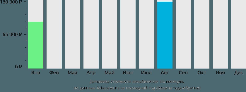 Динамика стоимости авиабилетов Юг Каикос по месяцам
