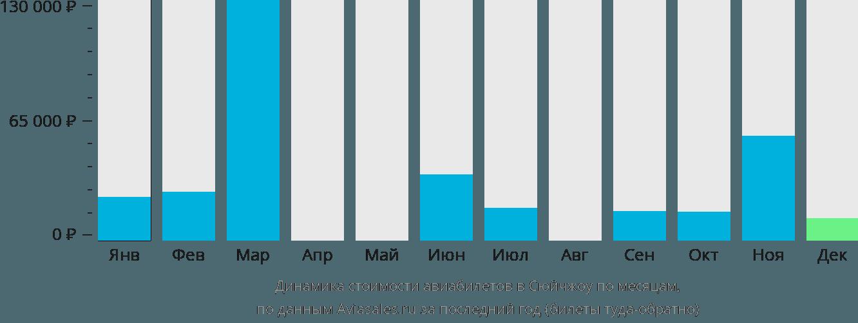 Динамика стоимости авиабилетов Сюйчжоу по месяцам