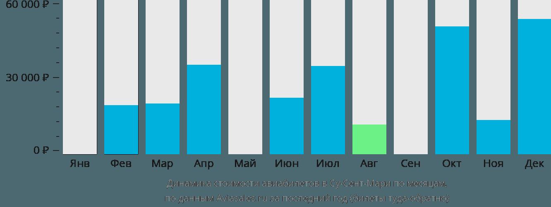 Динамика стоимости авиабилетов в Су-Сент-Мари по месяцам