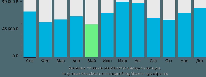 Динамика стоимости авиабилетов в Яунде по месяцам