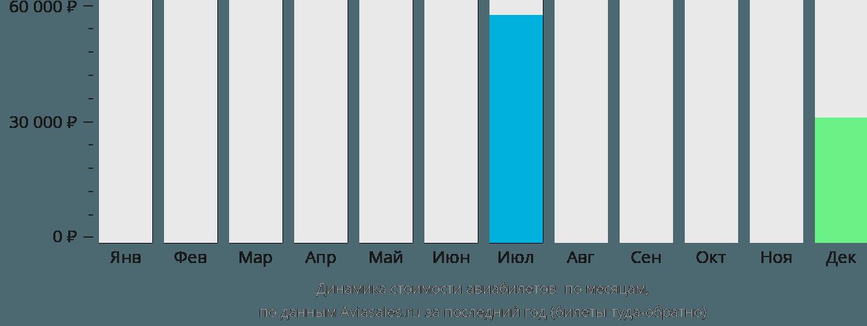 Динамика стоимости авиабилетов Аттавапискэт по месяцам