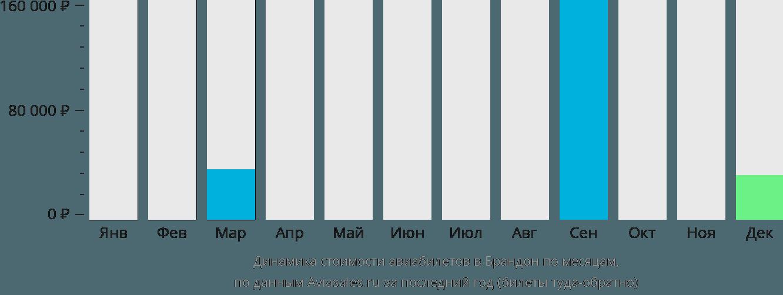 Динамика стоимости авиабилетов в Брандон по месяцам