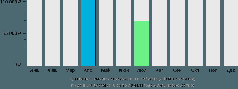 Динамика стоимости авиабилетов в Кеймбридж-Бей по месяцам
